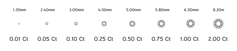 Diamond Carat Weight and Size